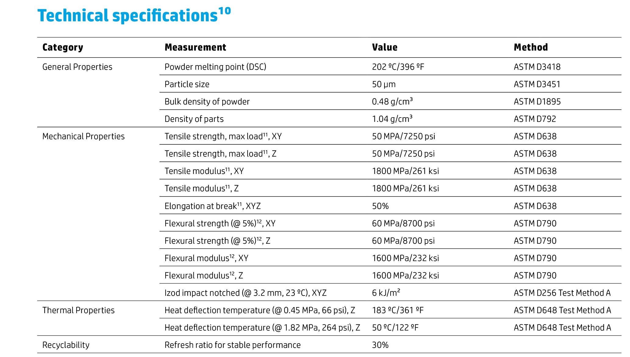 3D HP PA11 Especificaciones
